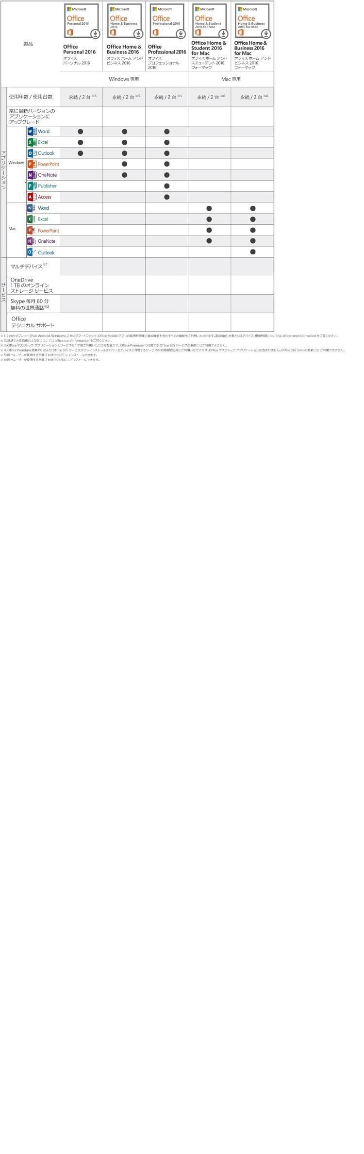 Office 2016 エディション情報